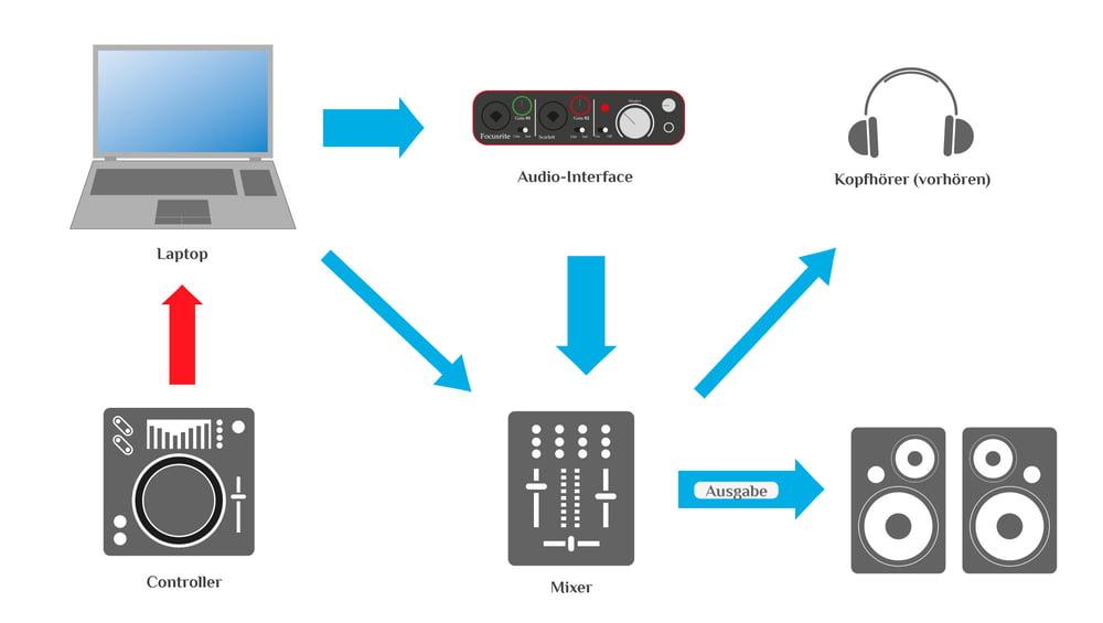 Outstanding Thomann Online Ratgeber Hybrid Setups Dj Setups Wiring Digital Resources Aeocykbiperorg