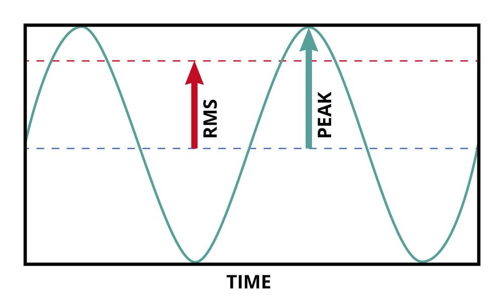 RMS- und Peak - Leistung