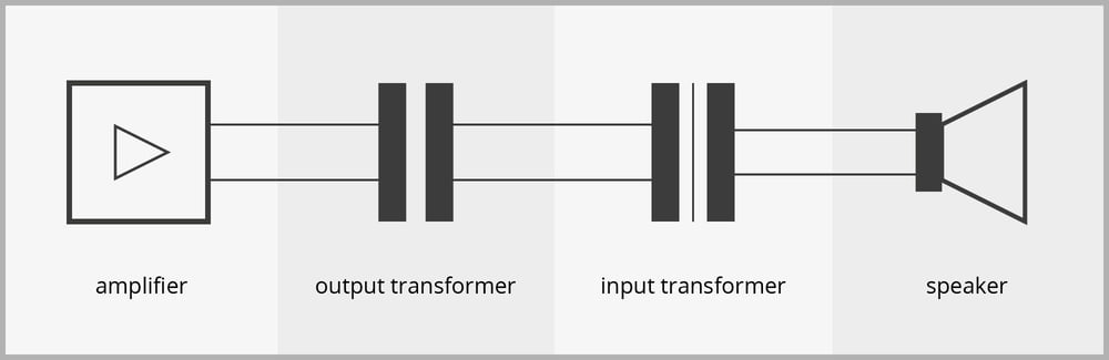 Principle of signal transmission