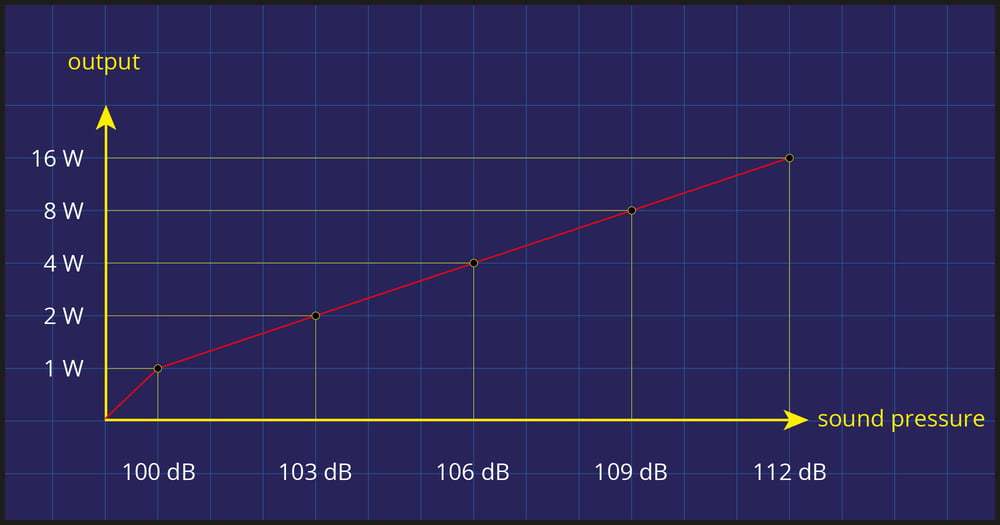 output - sound pressure