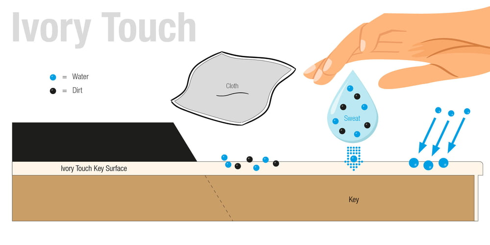 Ivory Touch oppervlak