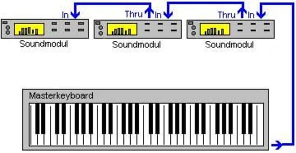 MIDI USB IN-OUT Schnittstellenkabel Kabel Konverter PC zum Musik Tastatur A S2I2