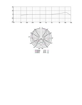 Polar Plot & Graph