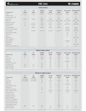 Übersicht der DMX Joker Hard- und Software Features