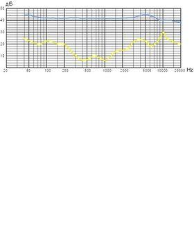 Frequenzdiagramm: Acht