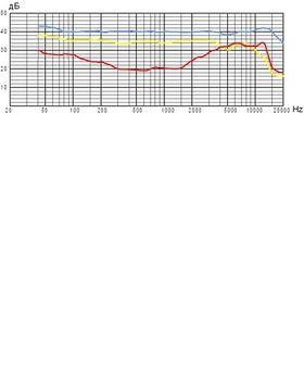 Frequenzdiagramm: Niere