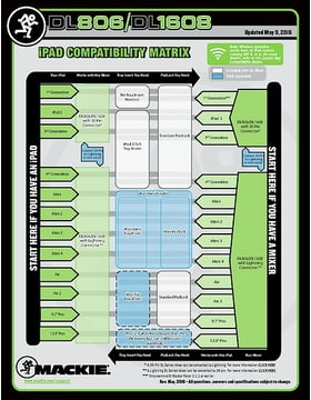 Compatability chart