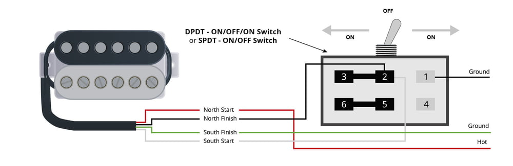 Thomann Online Guides Dual Sound Pickups – Thomann UK | Coil Tap Dimarzio Wiring Diagrams |  | Thomann