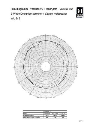 Polardiagramm