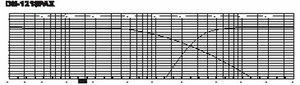 Frequenzdiagramm