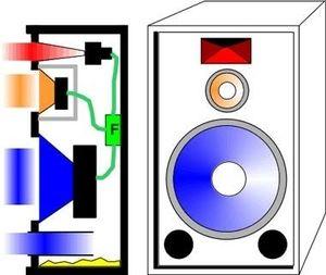 thomann online ratgeber lautsprecher boxentypen. Black Bedroom Furniture Sets. Home Design Ideas