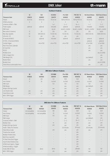 Vergleichsübersicht DMX Joker Modelle