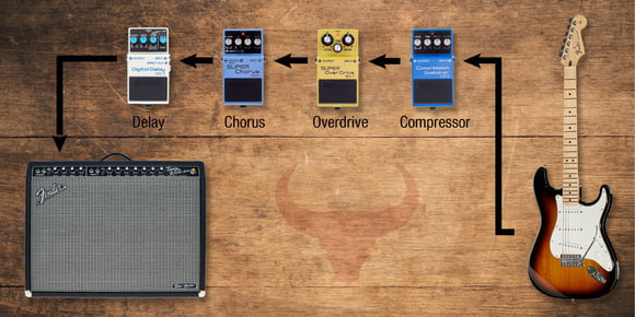 Thomann Online-Ratgeber Gitarrensetups Das Country-Setup