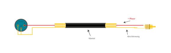 Audiokabel XLR - Cinch