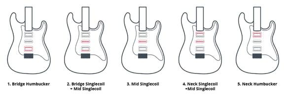 Thomann Online-Ratgeber Pickups für E-Gitarren Schalter und Co.