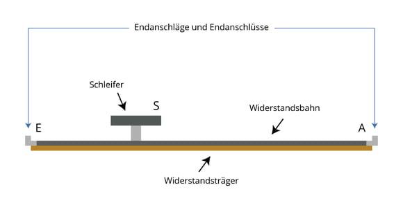 Prinzipieller Aufbau eines Potentiometers in Schichtbauweise