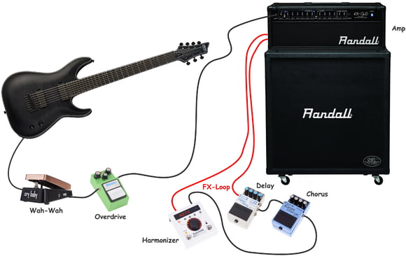 The Distortion Pedal Or In An FX Loop Any Pitch Shifting Effect Including Octaving Should Be Placed Before Otherwise