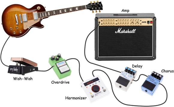 thomann online guides guitar setups classic rock setup thomann uk. Black Bedroom Furniture Sets. Home Design Ideas